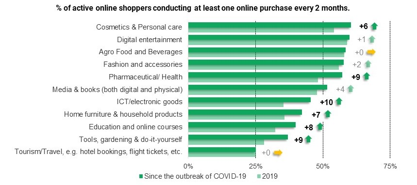 Percentage of online shoppers making at least one online purchase every two months-cropped
